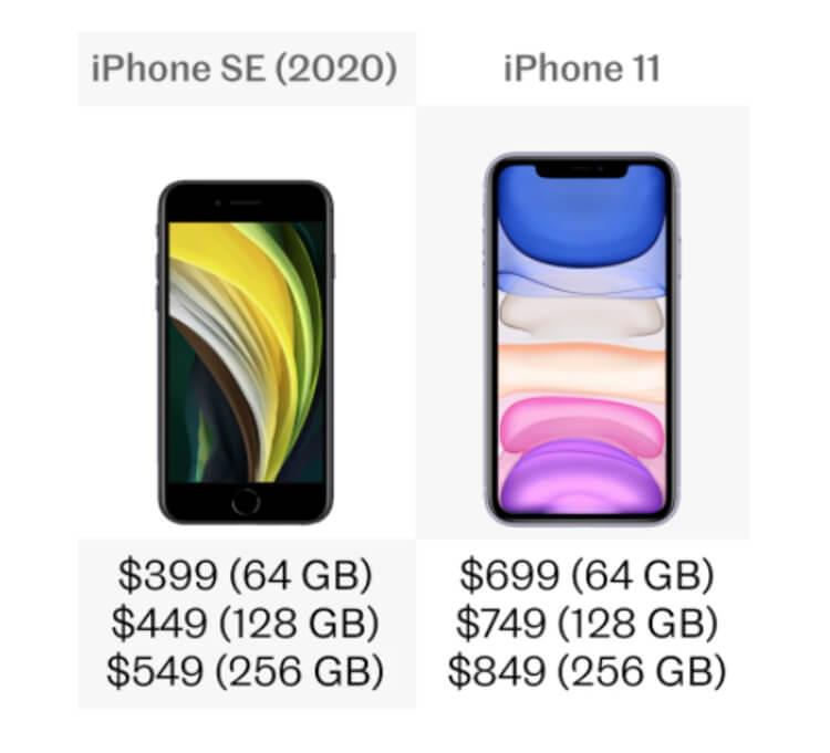 iphone-11-vs-iphone-se-price-storage